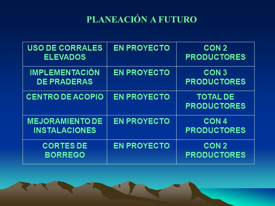 PLANEACIÓN A FUTURO USO DE CORRALES ELEVADOS EN PROYECTO