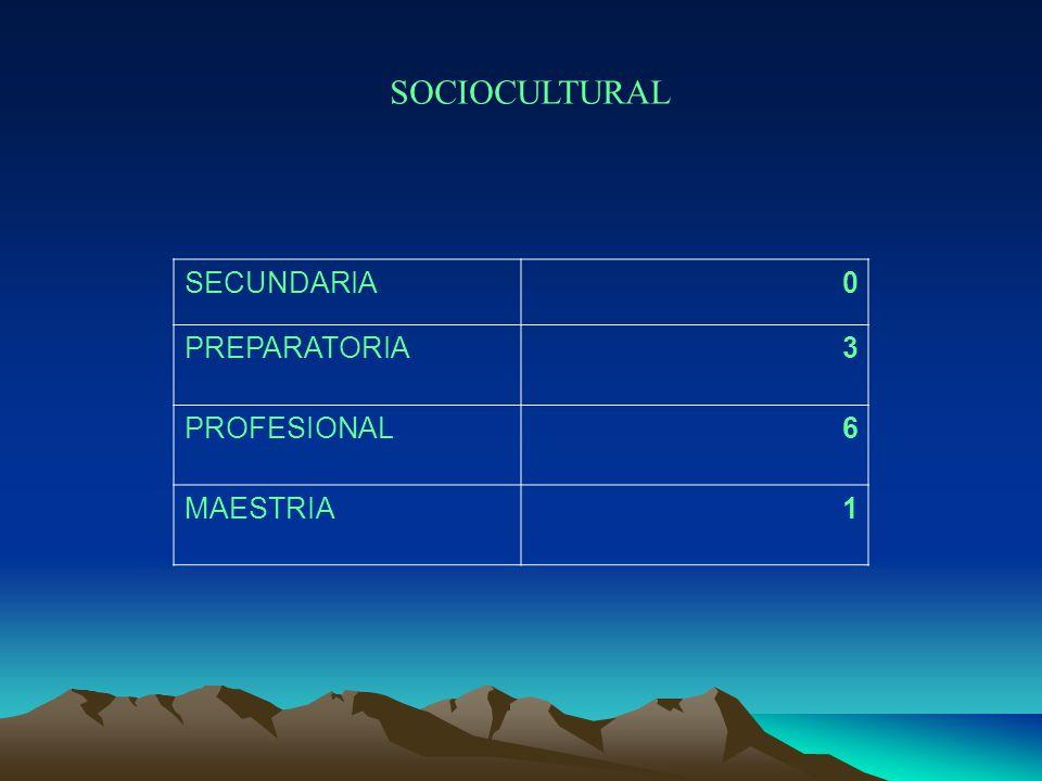 SOCIOCULTURAL SECUNDARIA PREPARATORIA 3 PROFESIONAL 6 MAESTRIA 1