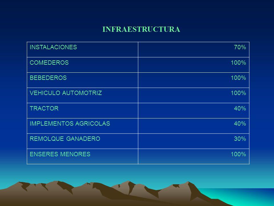 INFRAESTRUCTURA INSTALACIONES 70% COMEDEROS 100% BEBEDEROS