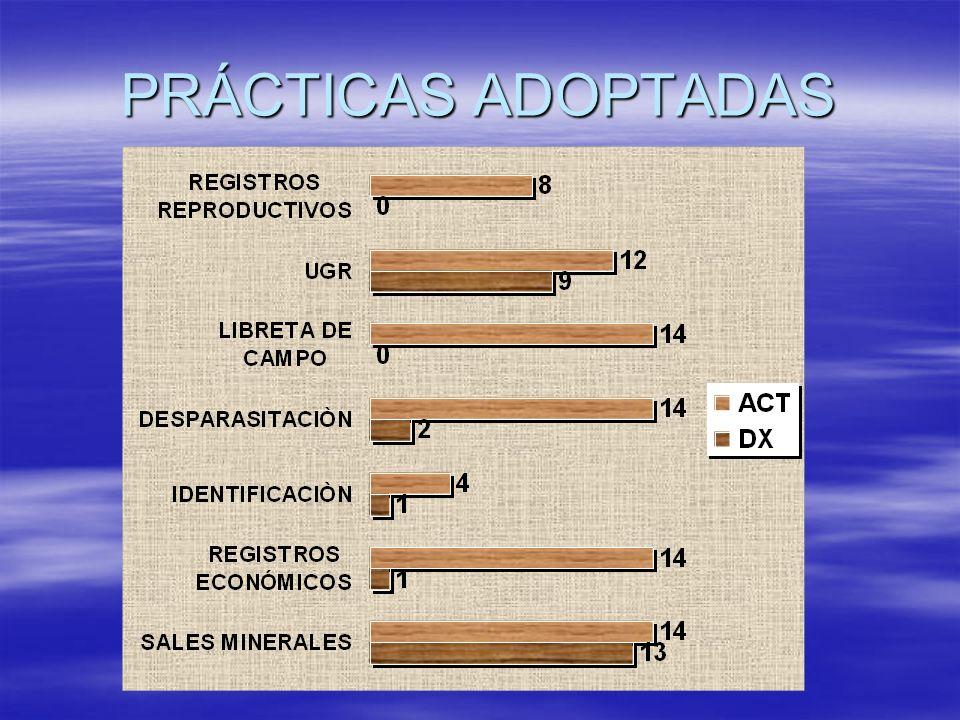 PRÁCTICAS ADOPTADAS