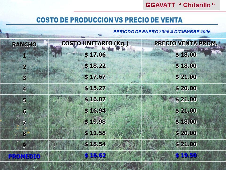 COSTO DE PRODUCCION VS PRECIO DE VENTA
