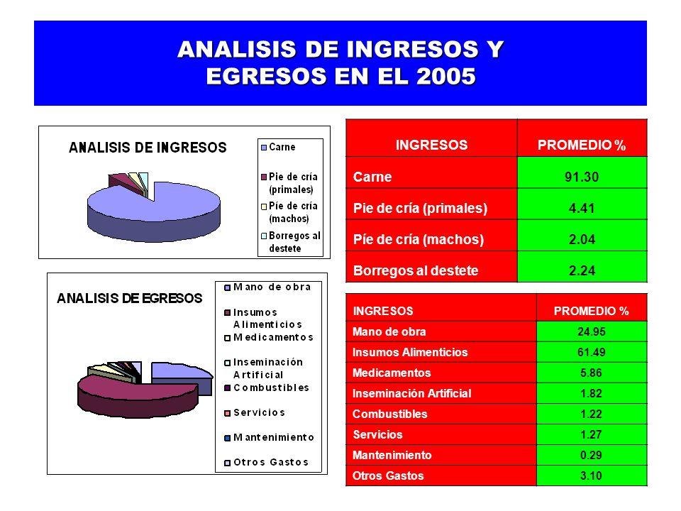 ANALISIS DE INGRESOS Y EGRESOS EN EL 2005