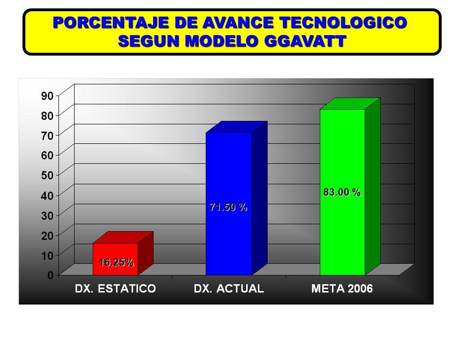 PORCENTAJE DE AVANCE TECNOLOGICO
