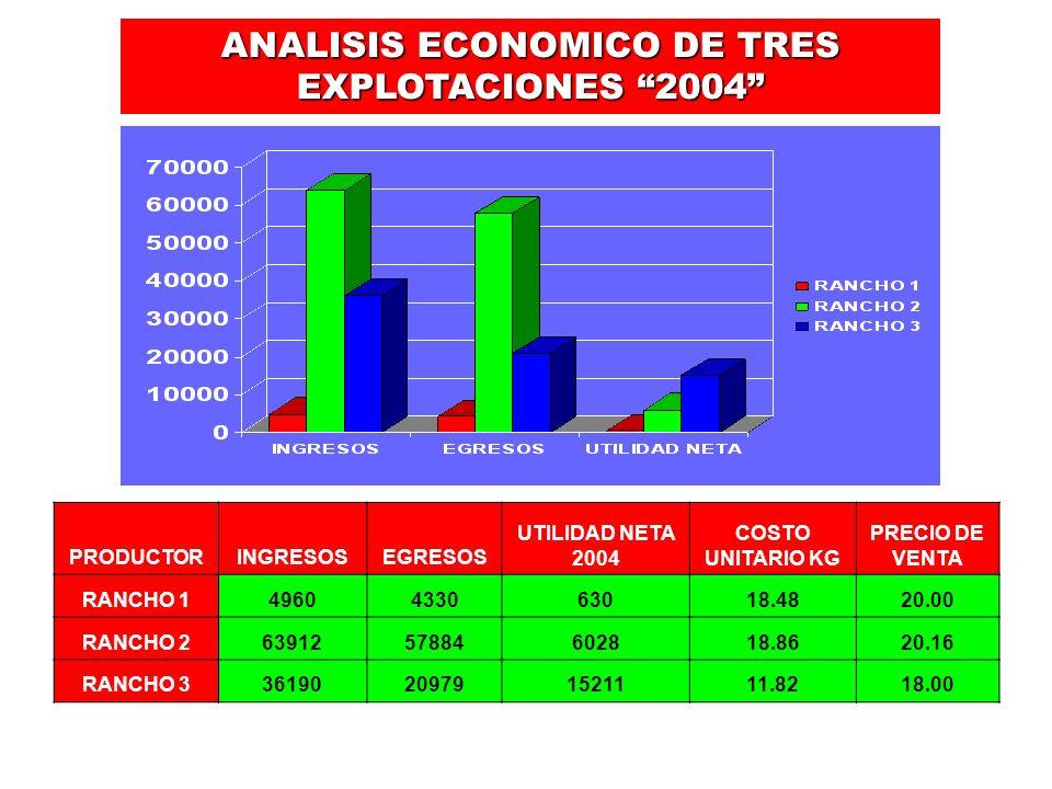 ANALISIS ECONOMICO DE TRES