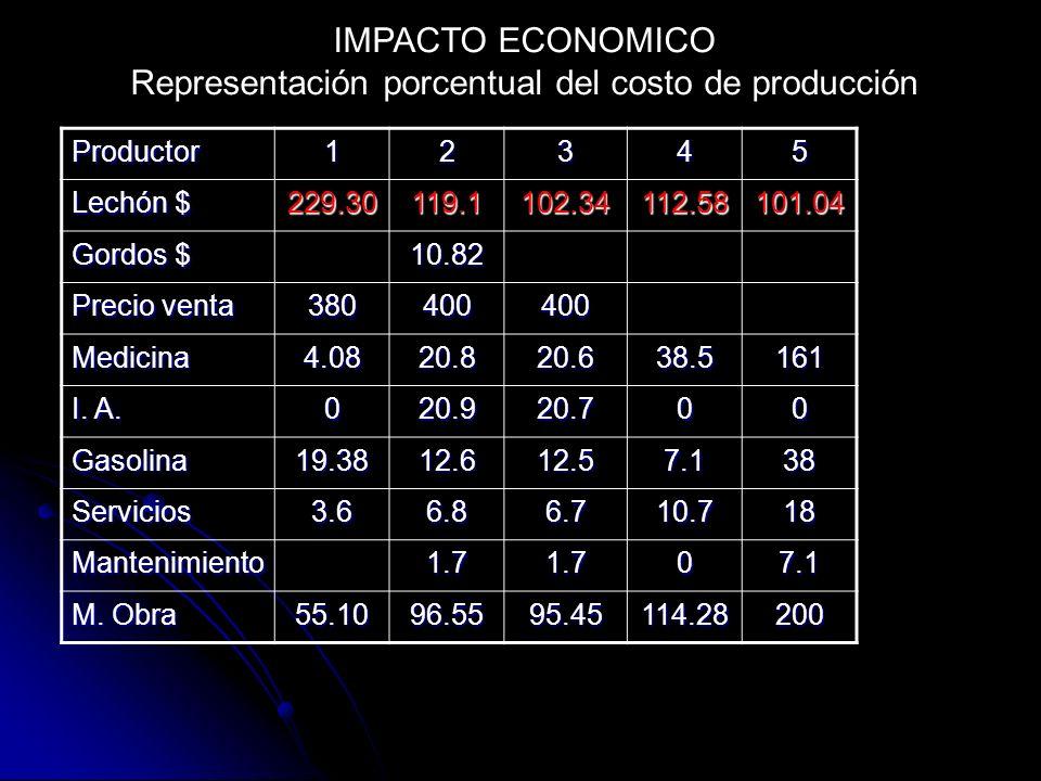 Representación porcentual del costo de producción