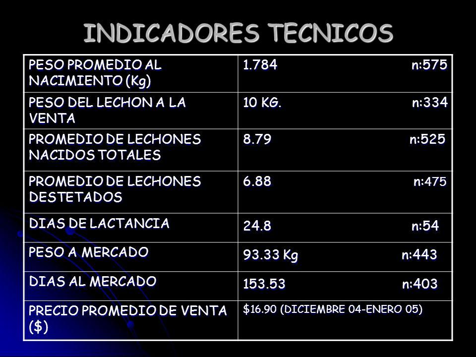INDICADORES TECNICOS PESO PROMEDIO AL NACIMIENTO (Kg) 1.784 n:575