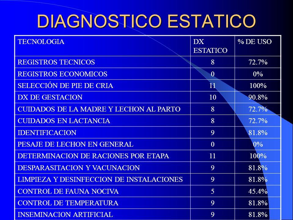DIAGNOSTICO ESTATICO TECNOLOGIA DX ESTATICO % DE USO