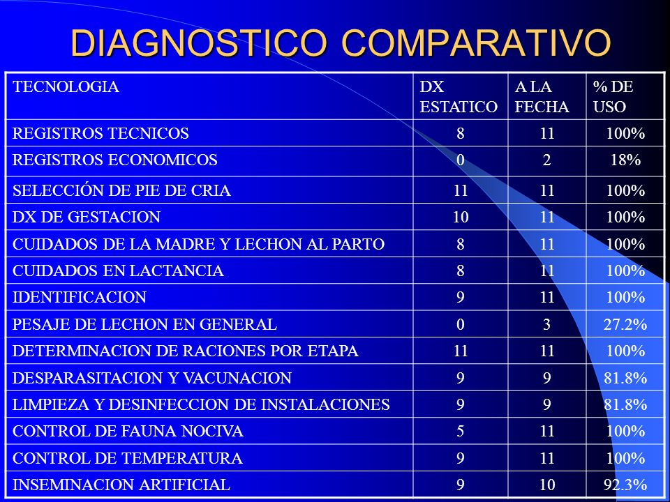 DIAGNOSTICO COMPARATIVO