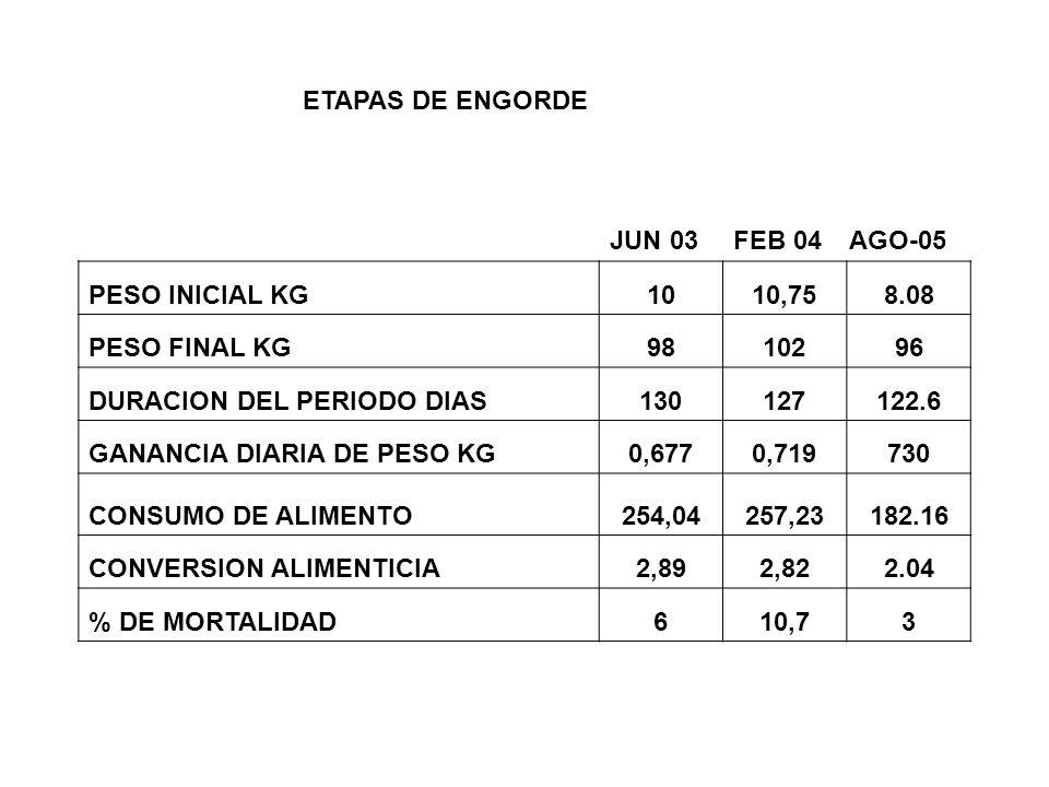 ETAPAS DE ENGORDE PESO INICIAL KG. 10. 10,75. 8.08. PESO FINAL KG. 98. 102. 96. DURACION DEL PERIODO DIAS.