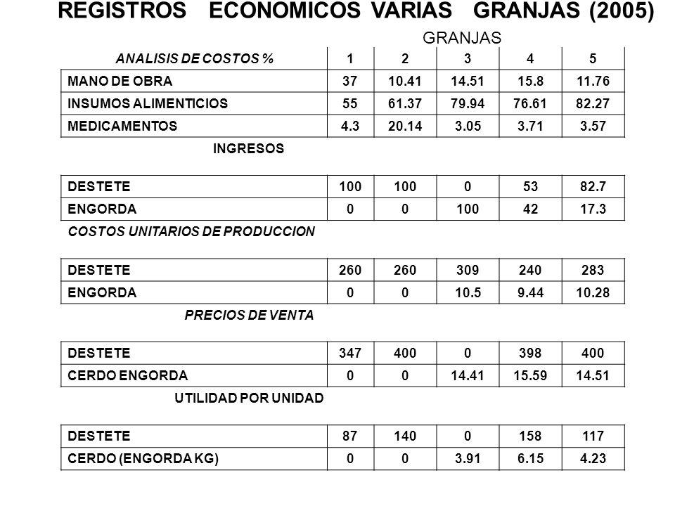 REGISTROS ECONOMICOS VARIAS GRANJAS (2005)
