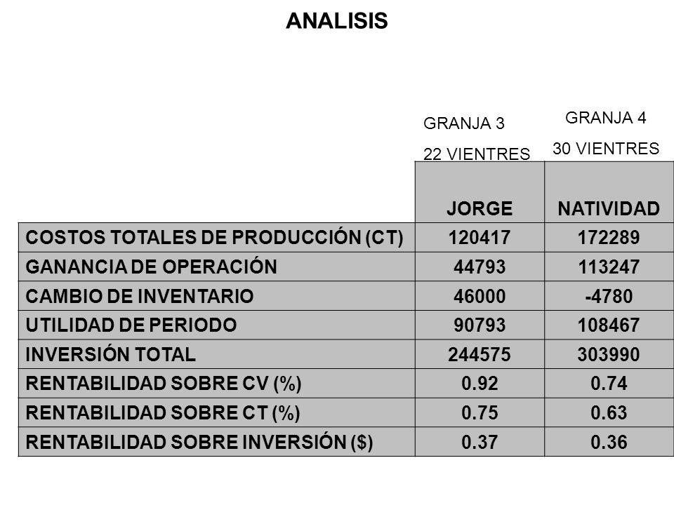 ANALISIS JORGE NATIVIDAD COSTOS TOTALES DE PRODUCCIÓN (CT) 120417