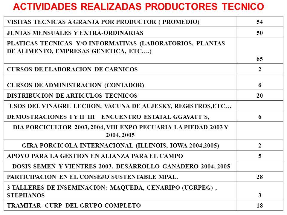 ACTIVIDADES REALIZADAS PRODUCTORES TECNICO
