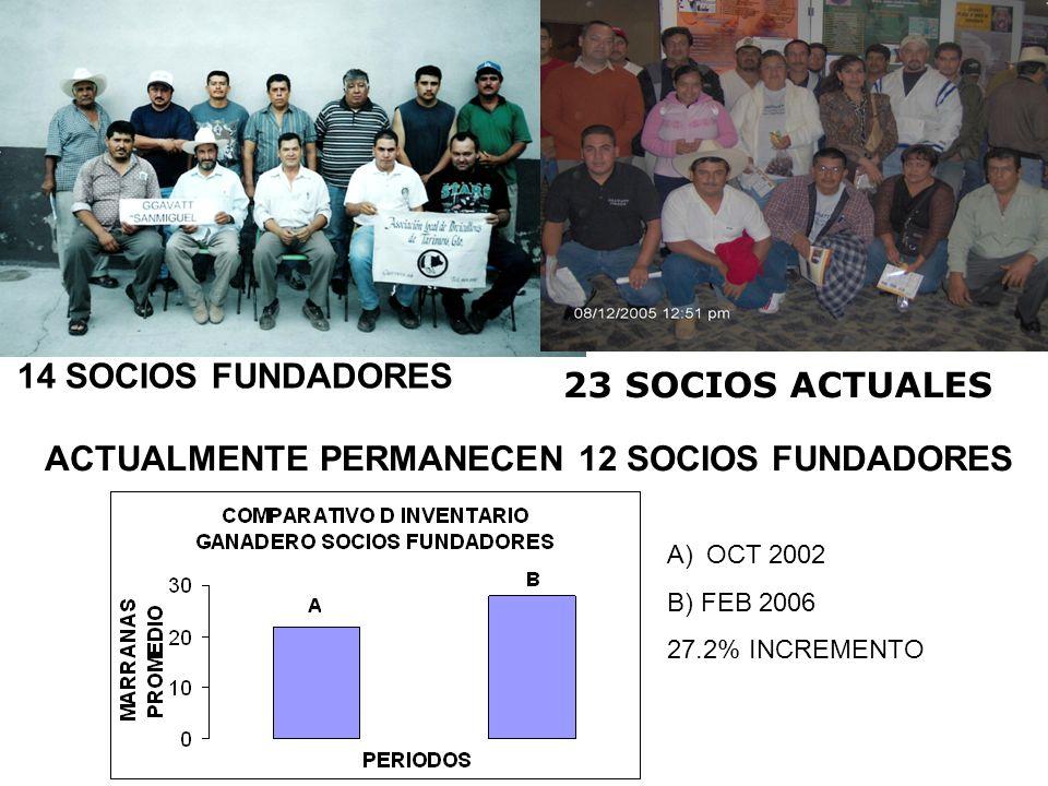 ACTUALMENTE PERMANECEN 12 SOCIOS FUNDADORES
