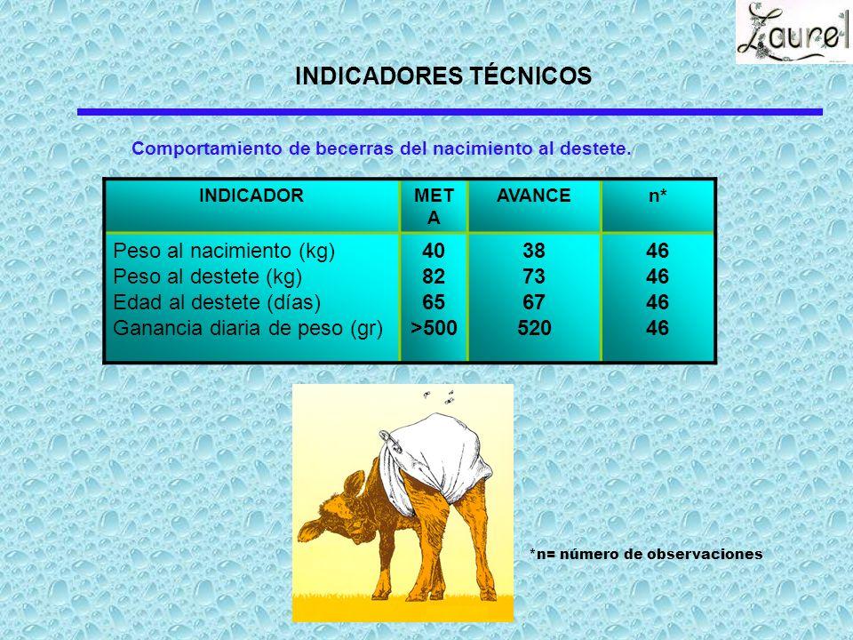 INDICADORES TÉCNICOS Peso al nacimiento (kg) Peso al destete (kg)