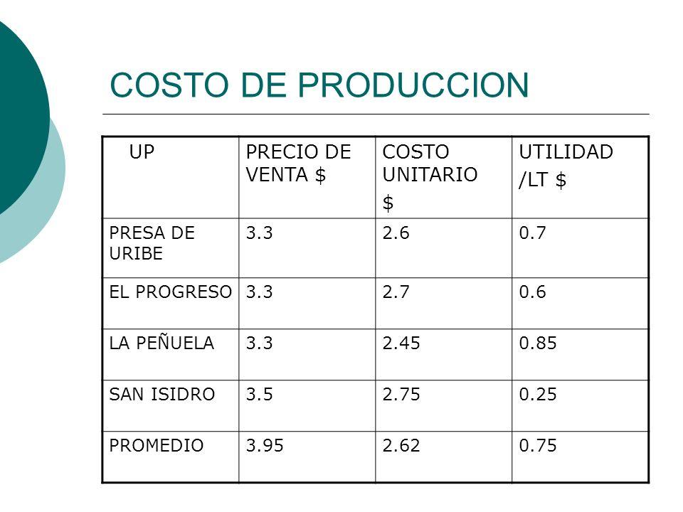 COSTO DE PRODUCCION UP PRECIO DE VENTA $ COSTO UNITARIO $ UTILIDAD