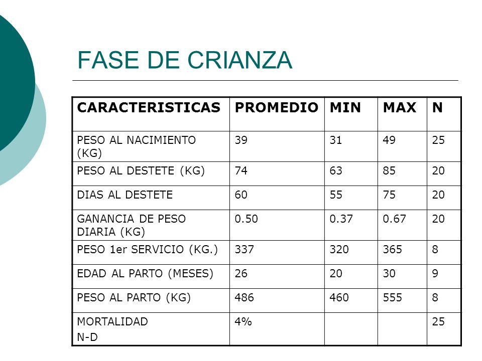 FASE DE CRIANZA CARACTERISTICAS PROMEDIO MIN MAX N