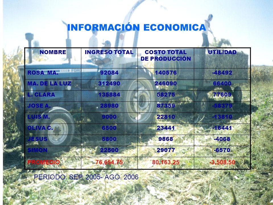INFORMACIÓN ECONOMICA