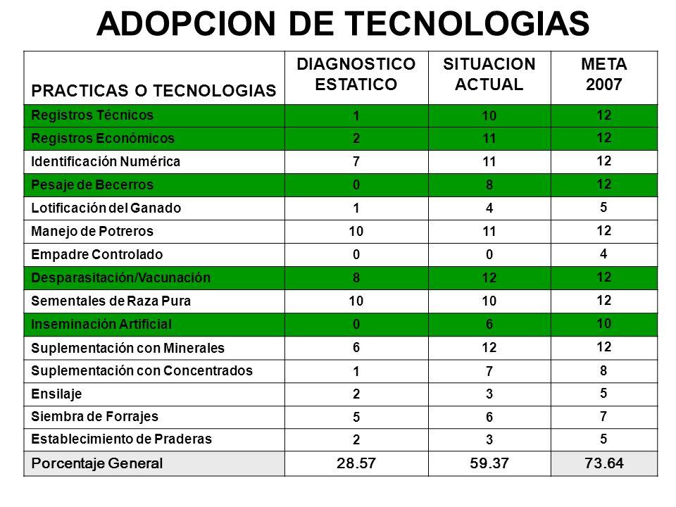 ADOPCION DE TECNOLOGIAS