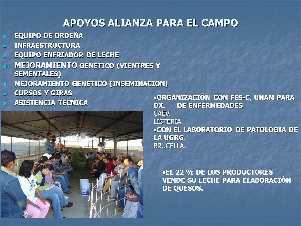 APOYOS ALIANZA PARA EL CAMPO