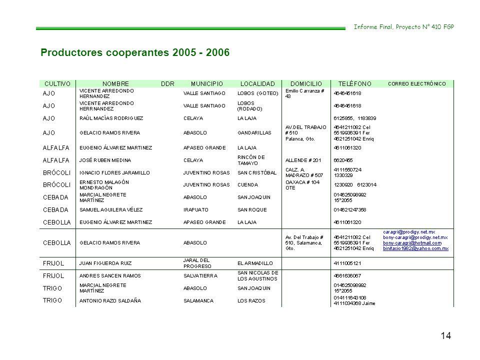 Productores cooperantes 2005 - 2006