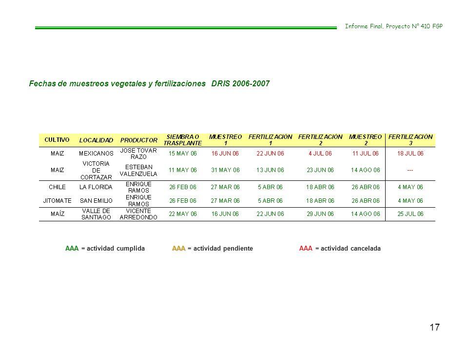 Fechas de muestreos vegetales y fertilizaciones DRIS 2006-2007