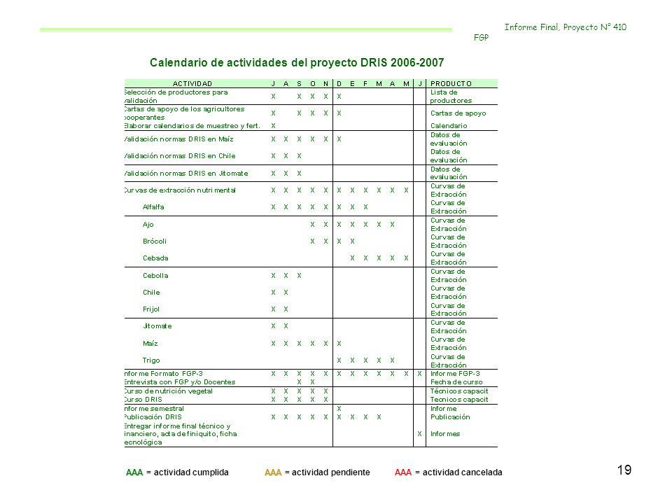 Calendario de actividades del proyecto DRIS 2006-2007
