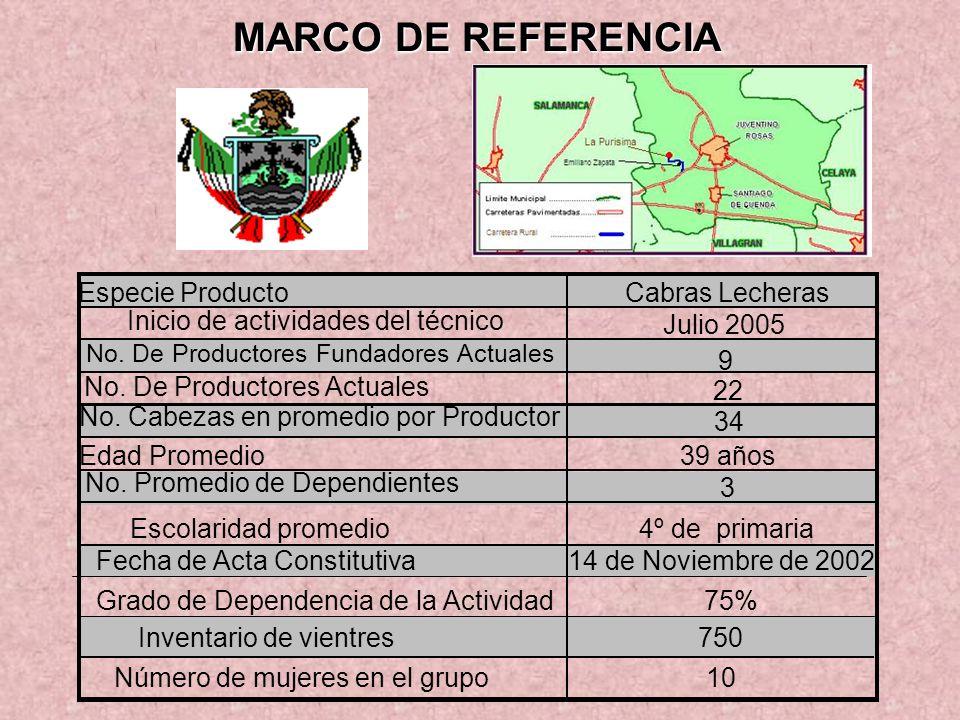 MARCO DE REFERENCIA Especie Producto Cabras Lecheras