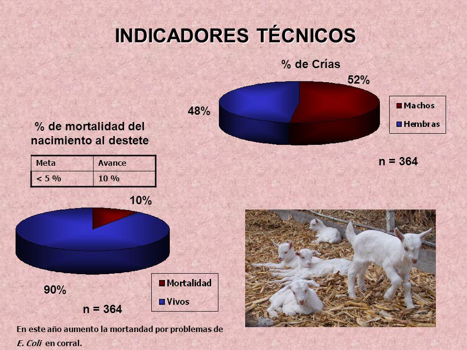 % de mortalidad del nacimiento al destete