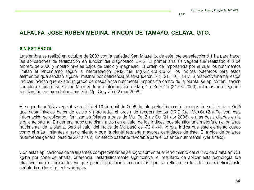 ALFALFA JOSÉ RUBEN MEDINA, RINCÓN DE TAMAYO, CELAYA, GTO.
