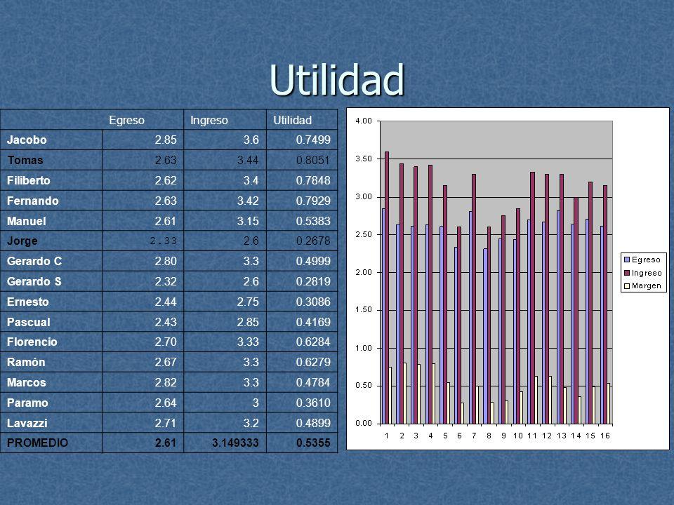 Utilidad Egreso Ingreso Utilidad Jacobo 2.85 3.6 0.7499 Tomas 2.63
