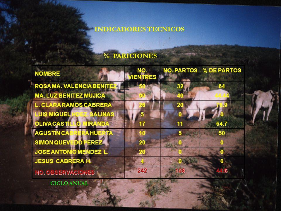 INDICADORES TECNICOS % PARICIONES NOMBRE NO. VIENTRES NO. PARTOS