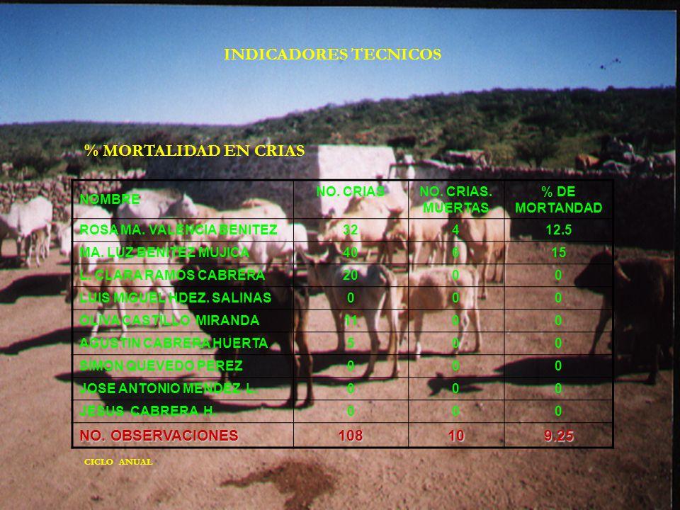 INDICADORES TECNICOS % MORTALIDAD EN CRIAS NO. OBSERVACIONES 108 10