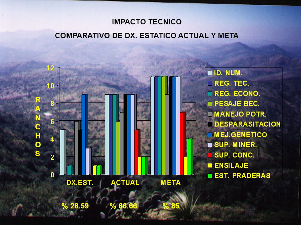 COMPARATIVO DE DX. ESTATICO ACTUAL Y META