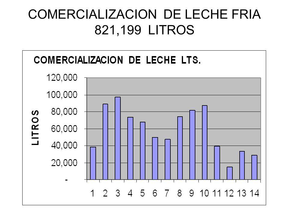 COMERCIALIZACION DE LECHE FRIA 821,199 LITROS