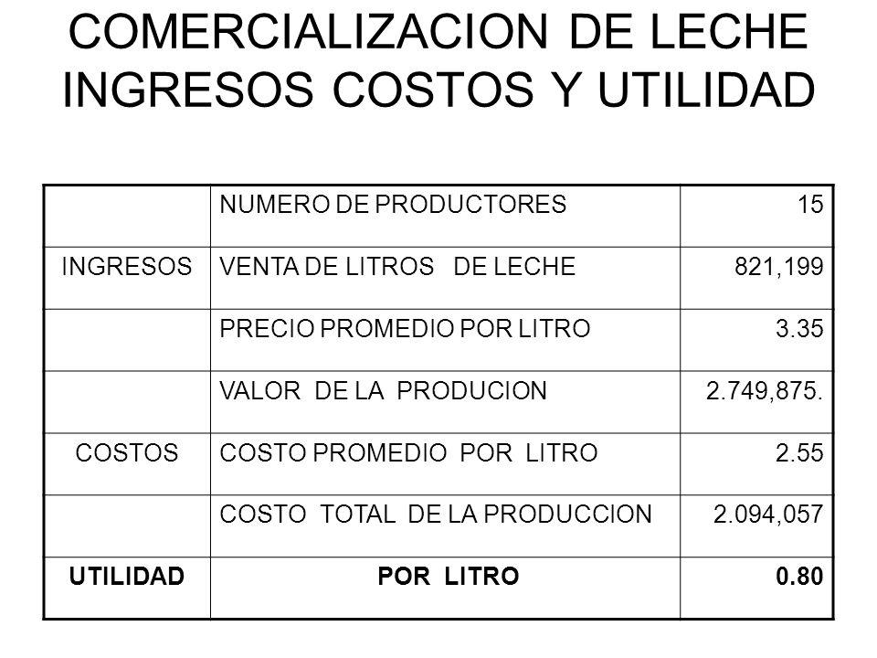 COMERCIALIZACION DE LECHE INGRESOS COSTOS Y UTILIDAD