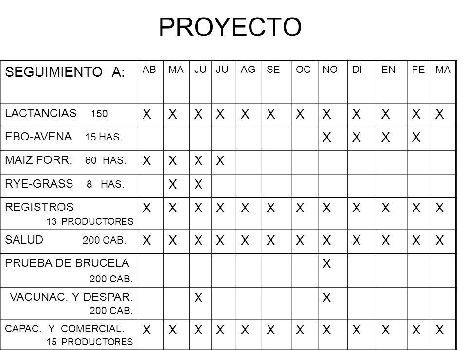 PROYECTO SEGUIMIENTO A: X LACTANCIAS 150 EBO-AVENA 15 HAS.