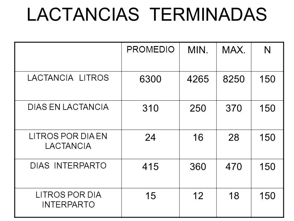 LACTANCIAS TERMINADAS