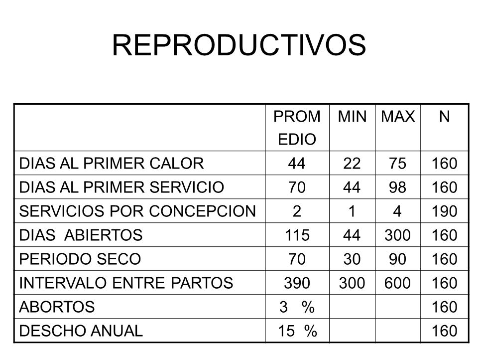 REPRODUCTIVOS PROM EDIO MIN MAX N DIAS AL PRIMER CALOR 44 22 75 160