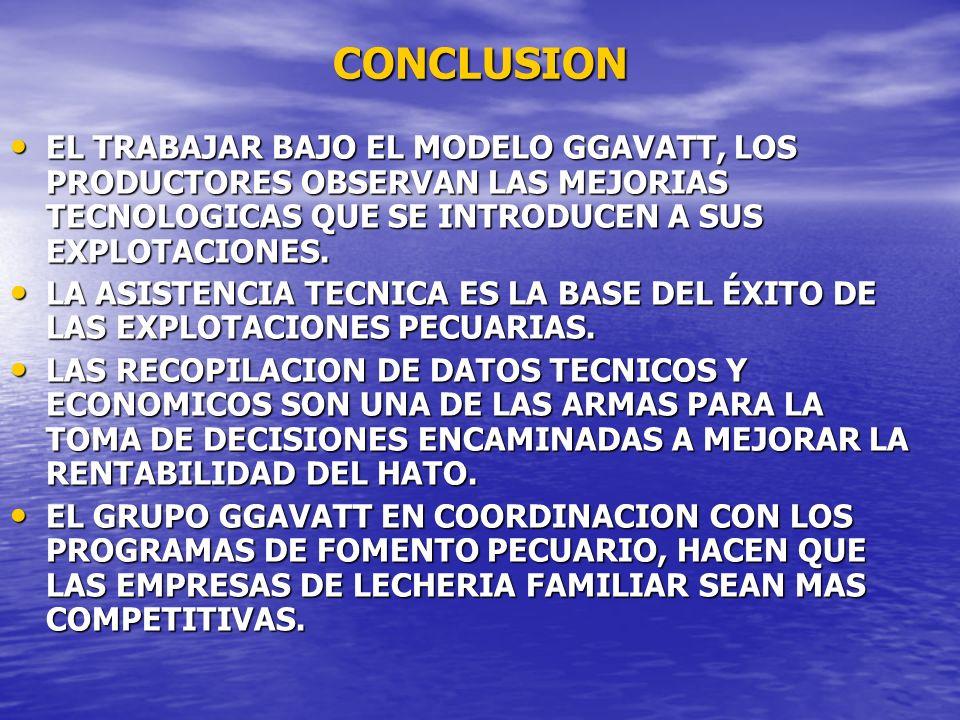 CONCLUSION EL TRABAJAR BAJO EL MODELO GGAVATT, LOS PRODUCTORES OBSERVAN LAS MEJORIAS TECNOLOGICAS QUE SE INTRODUCEN A SUS EXPLOTACIONES.