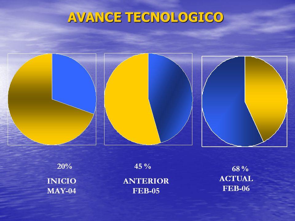 AVANCE TECNOLOGICO 20% INICIO MAY-04 45 % ANTERIOR FEB-05