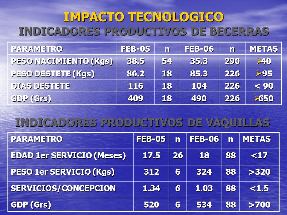 IMPACTO TECNOLOGICO INDICADORES PRODUCTIVOS DE BECERRAS
