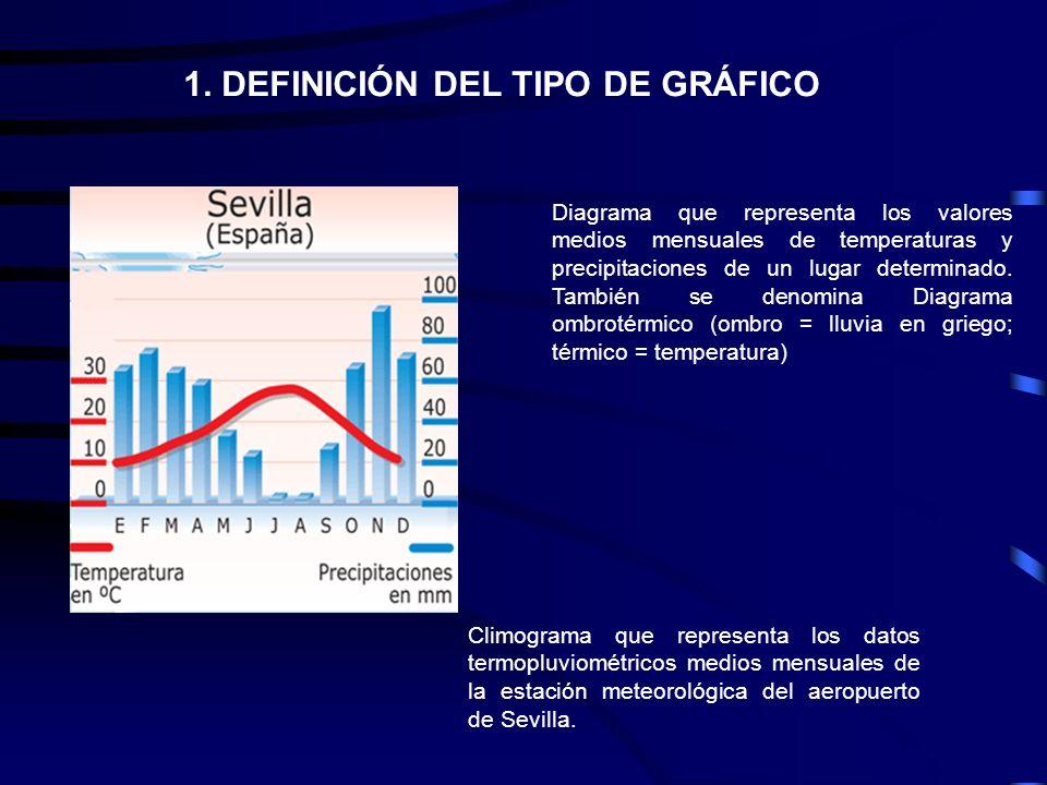 1. DEFINICIÓN DEL TIPO DE GRÁFICO