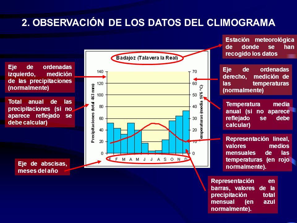 2. OBSERVACIÓN DE LOS DATOS DEL CLIMOGRAMA