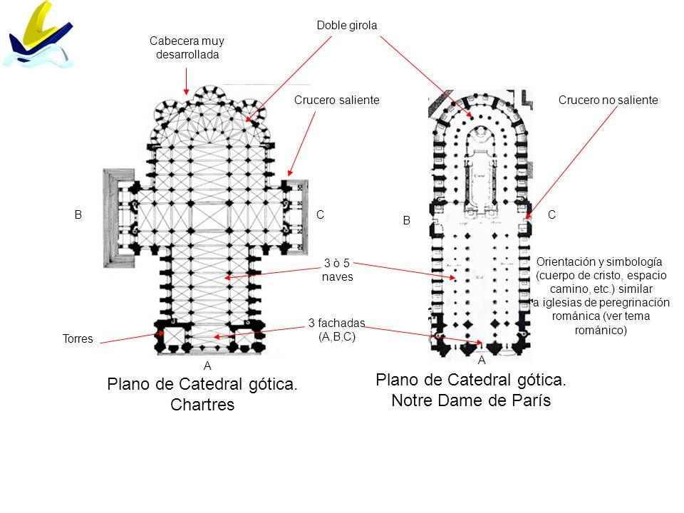 Plano de Catedral gótica. Chartres Plano de Catedral gótica.