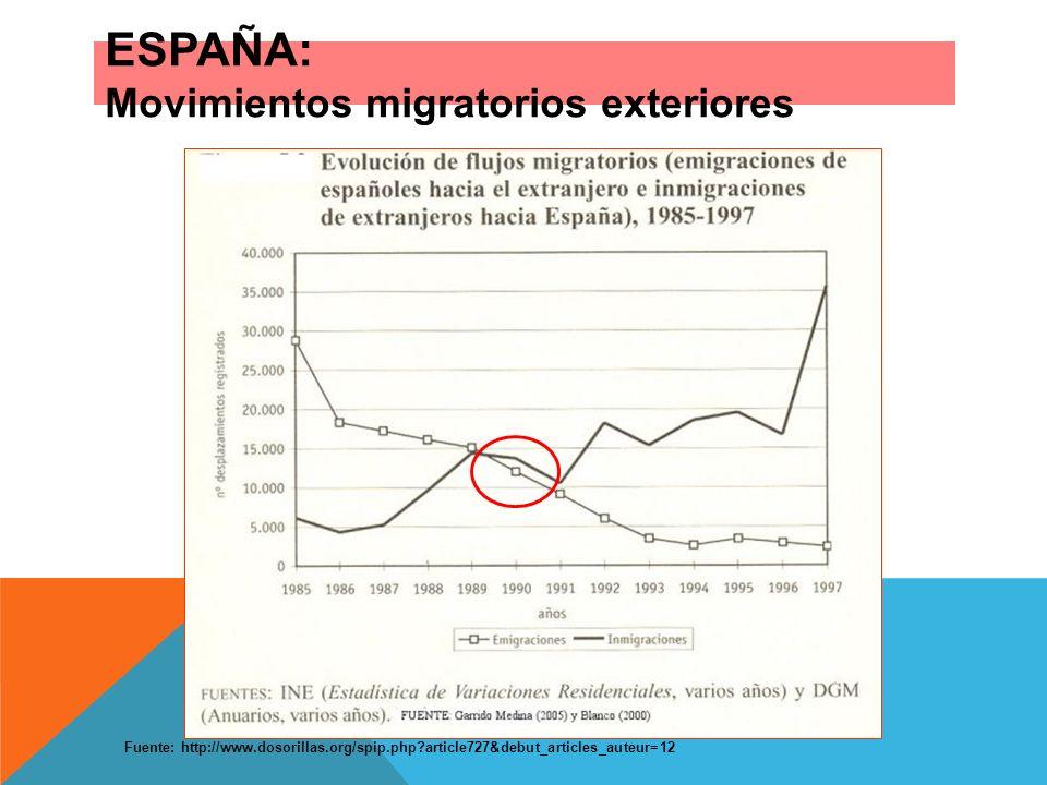 ESPAÑA: Movimientos migratorios exteriores