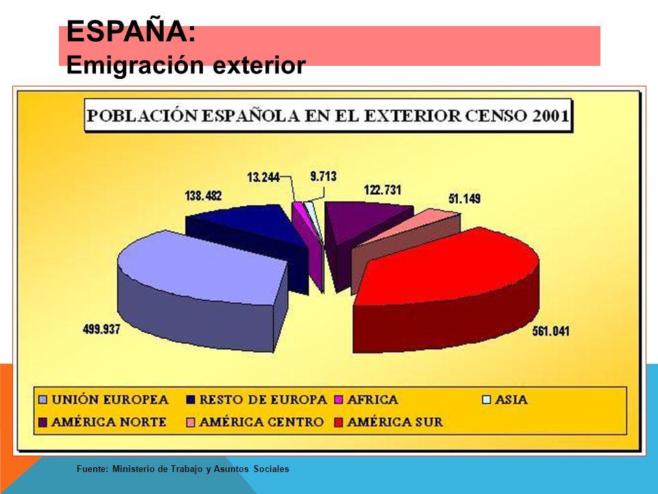 ESPAÑA: Emigración exterior