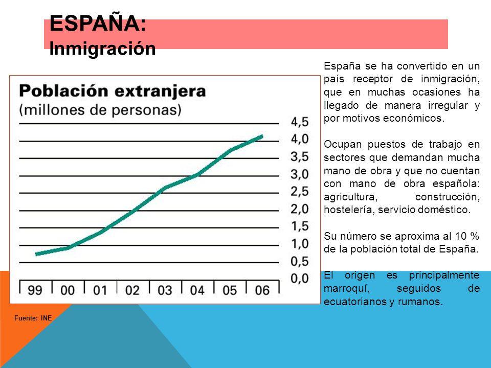 ESPAÑA: Inmigración