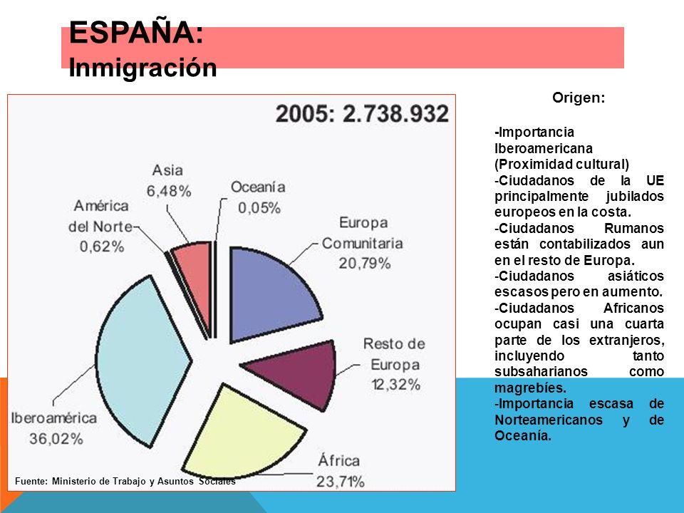 ESPAÑA: Inmigración Origen: