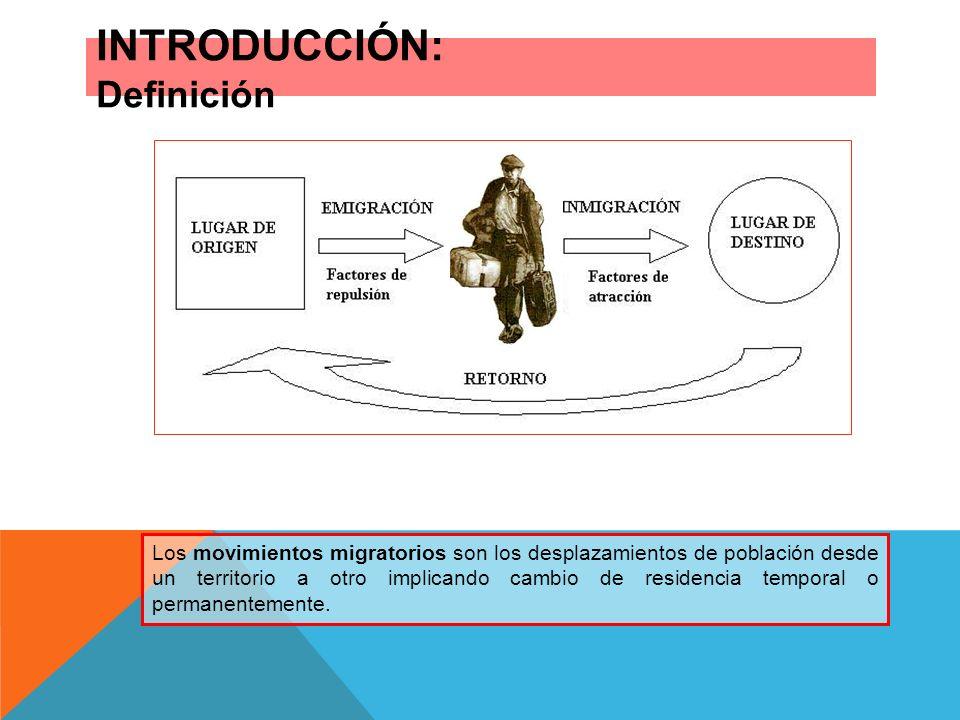 INTRODUCCIÓN: Definición
