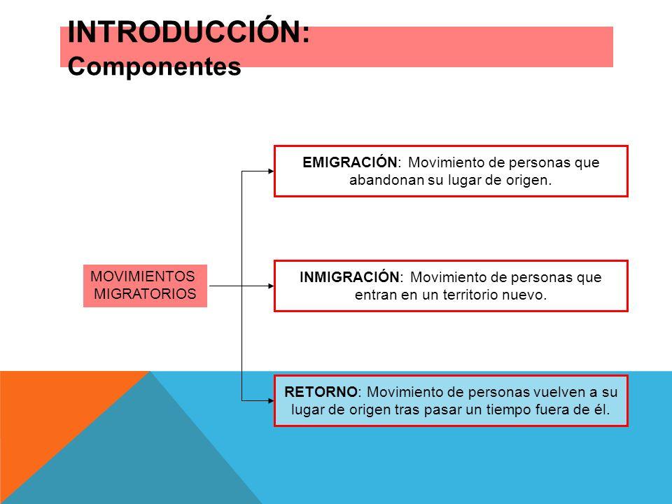 INTRODUCCIÓN: Componentes